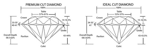 diamond ideal layout model models cut