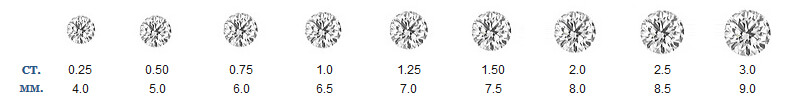 Round Diamond Size Comparison